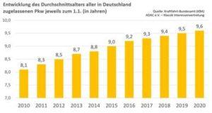 Grafik 4 Entwicklung des Durchschnittsalters aller Pkw in D 2020 a2488b9e10
